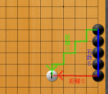囲碁ひも理論 予備知識2 1-2