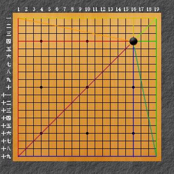 囲碁ひも理論2 右上星ライン